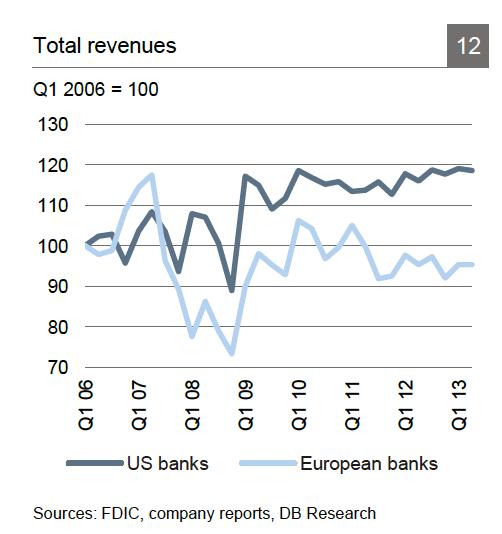 US and EU bank revenues 2006-2013