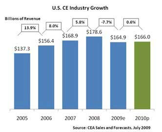 Consumer electronics industry growth and decline.