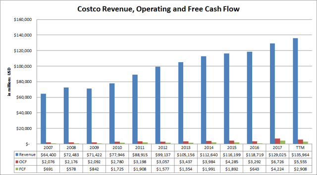Costco revenue, operating and free cash flow 2007-2017.