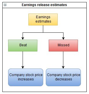 Beating and missing earnings release estimates