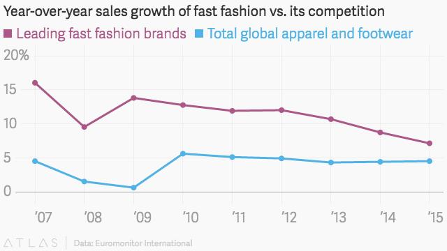 Fast fashion sales decline.