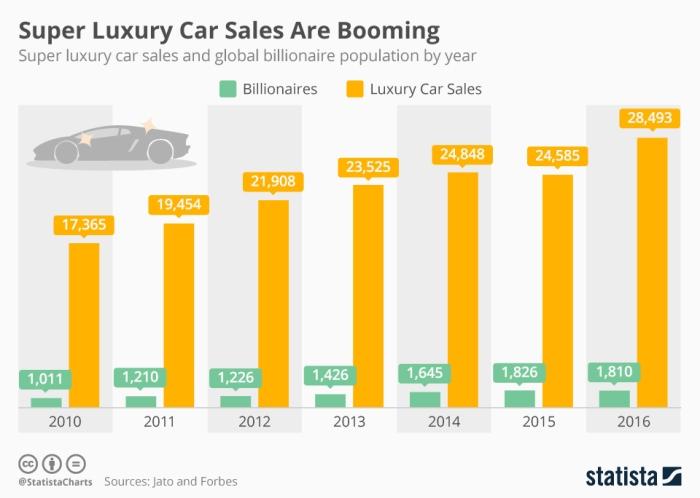 Luxury car sales 2010-2016