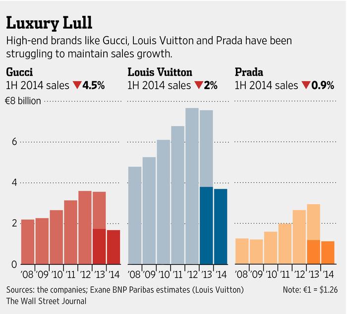 Luxury fashion sales growth