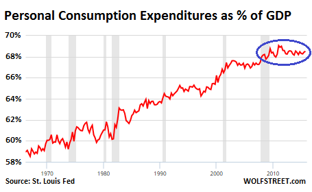 Personal consumption as percentage of GDP.