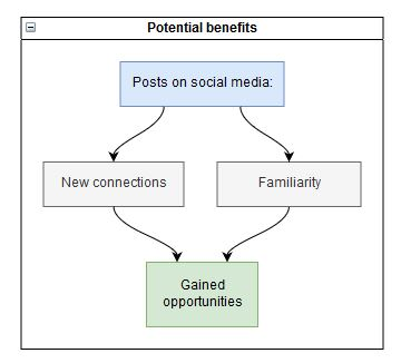 Potential work benefits of posts on social media.