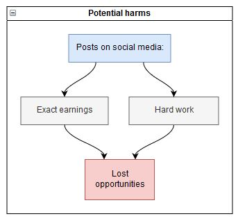 Effect of social media posts on earnings an job opportunities.