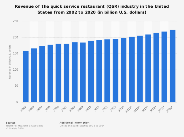 Fast food quick service restaurant revenue US