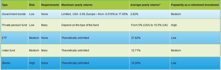 Investing for retirement (bonds, pension fund, etf, index fund, stocks) and their comparison.