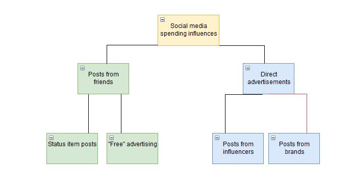 Social media spending influences.