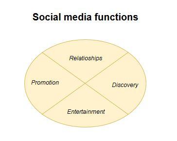 Social media functions.