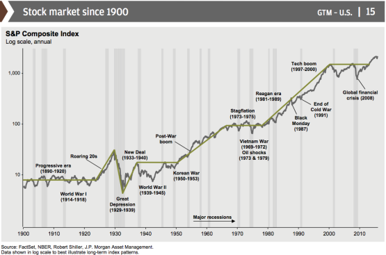 Stock market performance since 1900. Based on S&P Composite Index.