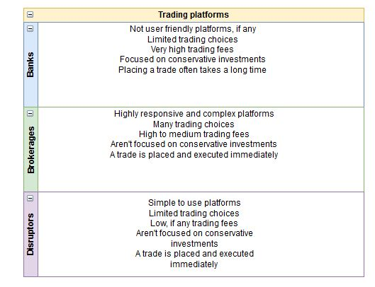 Differences between trading platforms. Banks, brokerages, disruptors.