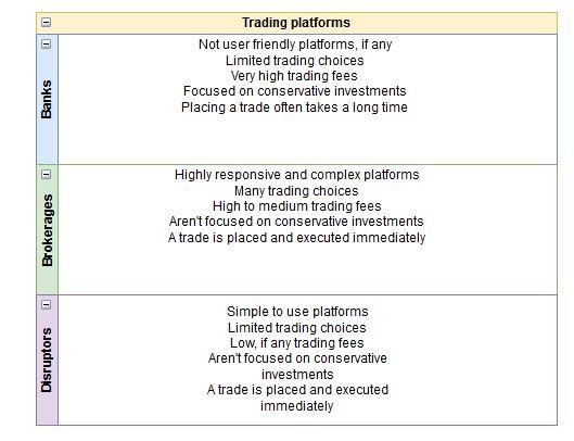 Differences between trading platforms. Banks, brokerages, disruptors.