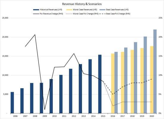 Whole Foods Revenues