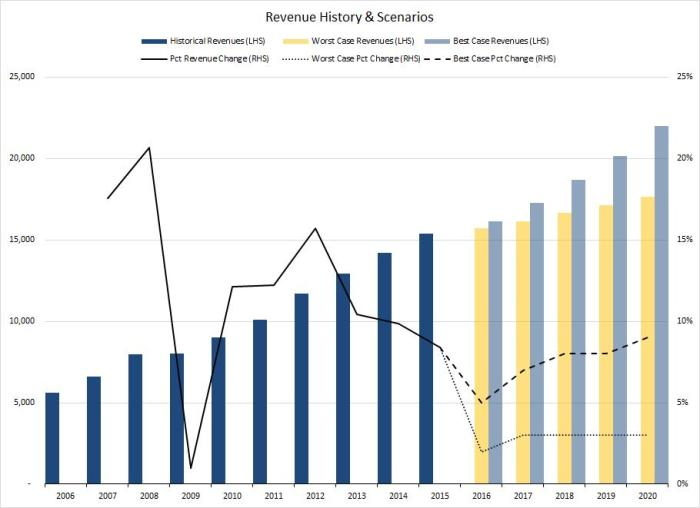 Whole Foods revenue from 2006 to 2015.
