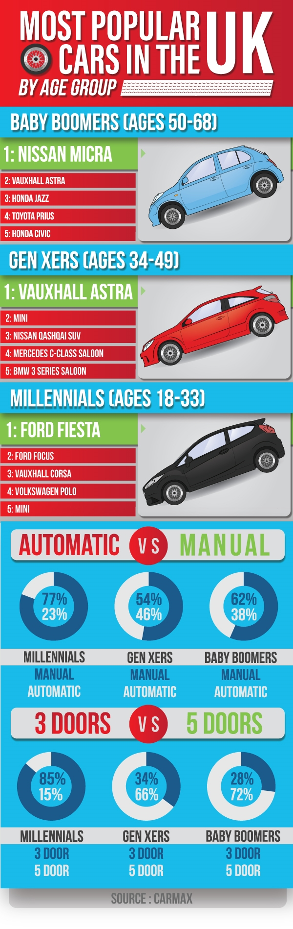 Most popular cars by age group in UK