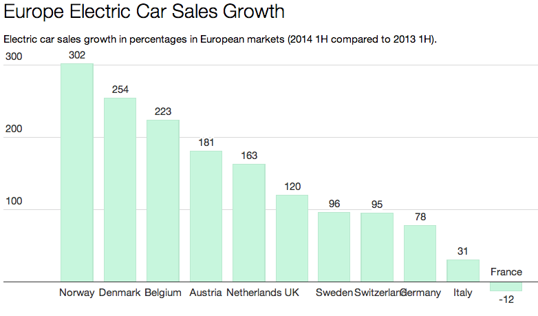 electric car sales europe, benefits of electric cars