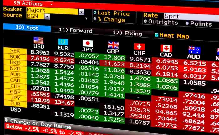 Forex currencies in online forex trading.