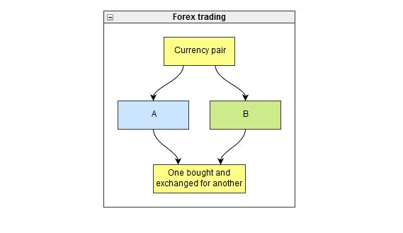 What is online forex trading