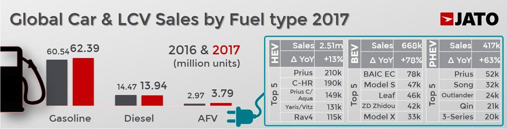 Global car sales in 2017 by fuel type: gasoline, diesel, electric