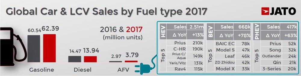 Global car sales in 2017 by fuel type: gasoline, diesel, electric
