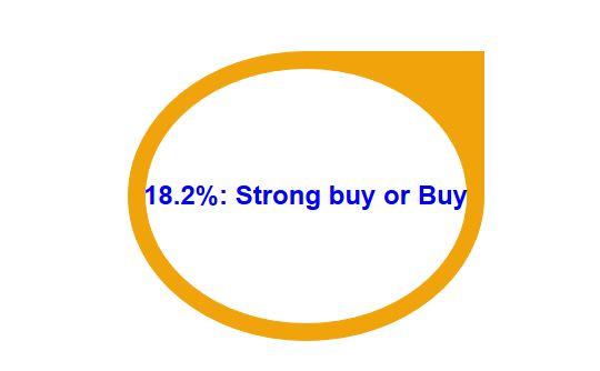 Macy's earnings release estimates by analysts