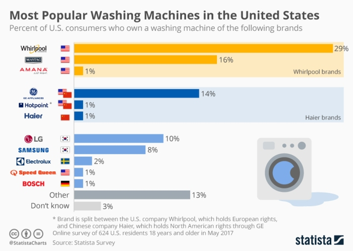 Most popular washing machines in the United States