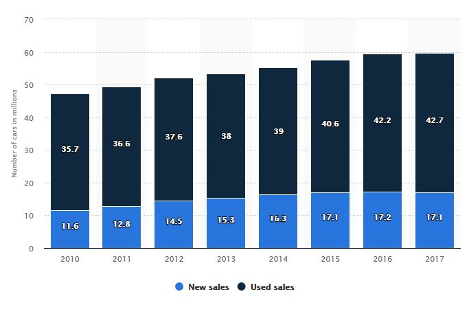 New and used car sales USA from 2010 to 2017, used car sale USA, new car sale USA