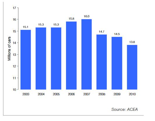 New car sales Europe from 2003 to 2010