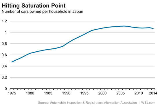 Number of cars per household in Japan from 1975 to 2014