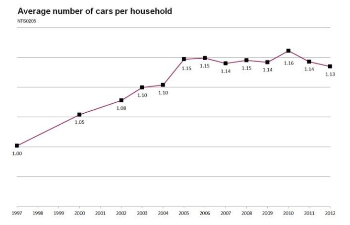 Number of cars per household in UK from 1997 to 2012