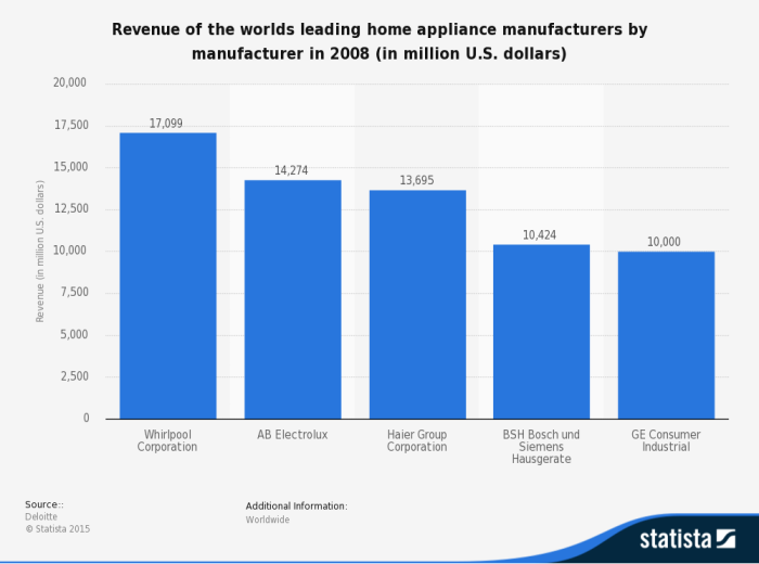 Revenues of top leading home appliance manufacturers