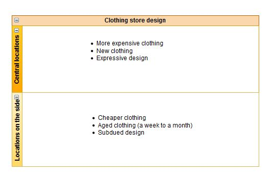saving money on cheap, designer clothes, menswear and clothing store design