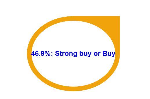 Walmart earnings release estimate by analysts