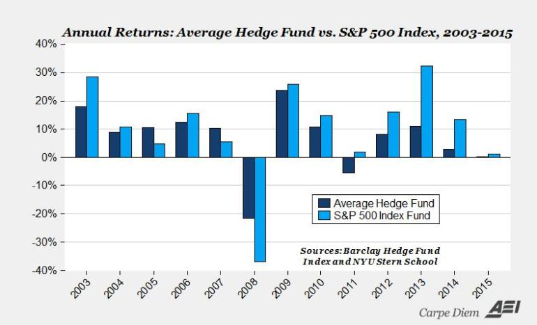 average annual hedge funds returns in comparison to s&p 500 index