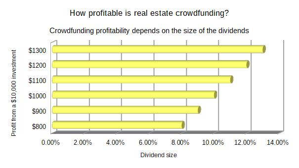 how profitable is real estate crowdfunding