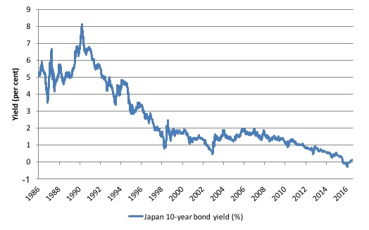 japan bond yield rates since 1986