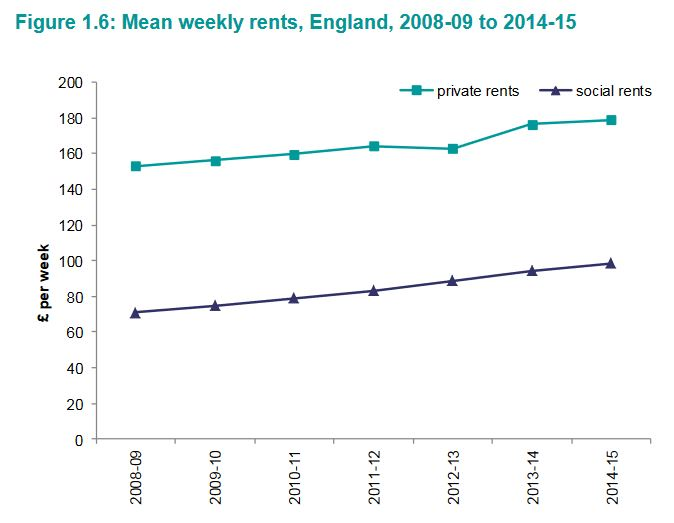 mean weekly rent england since 2008