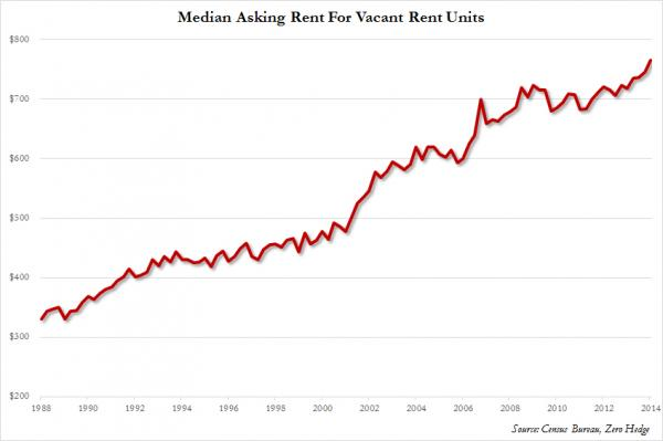 median asking rent usa and median rent price usa