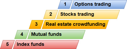 pros and cons of real estate crowdfunding