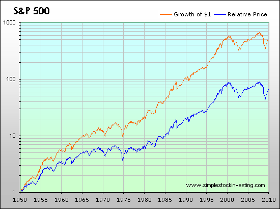 S&P 500 investing returns