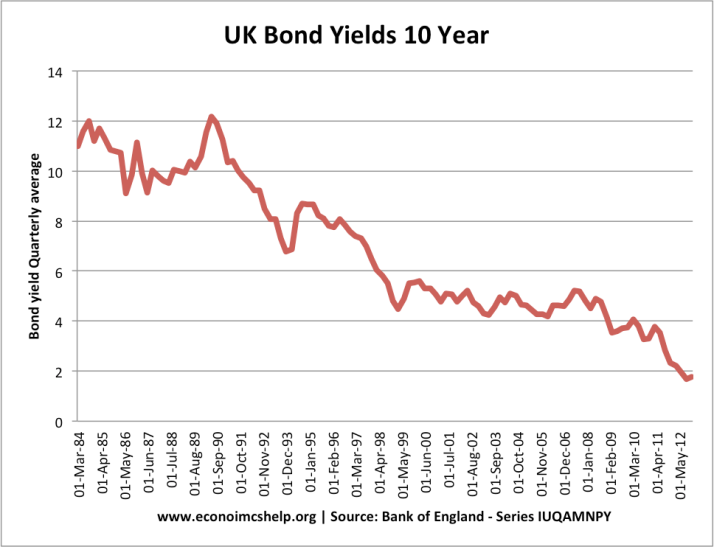 uk bond yield rates since 1984 uk gilts rates