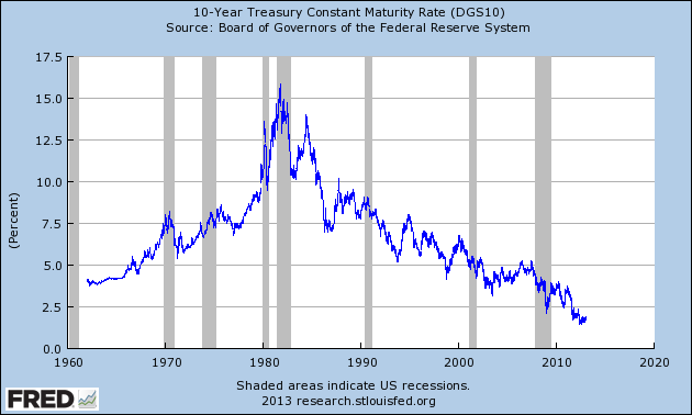 us bond rates since 1960 and us bond rates since 2010