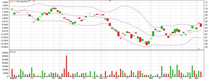 eem etf bollinger chart and bollinger analysis