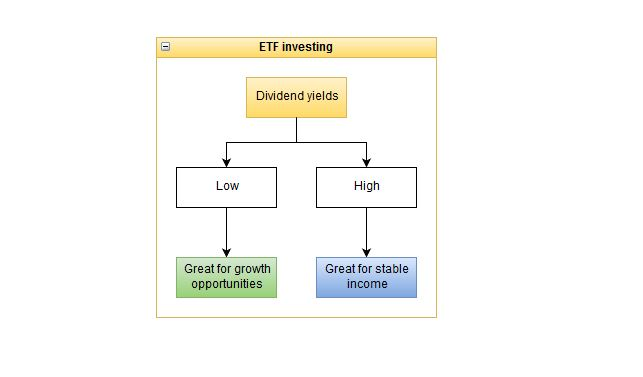 etf dividend investing etf large dividends etf small dividends