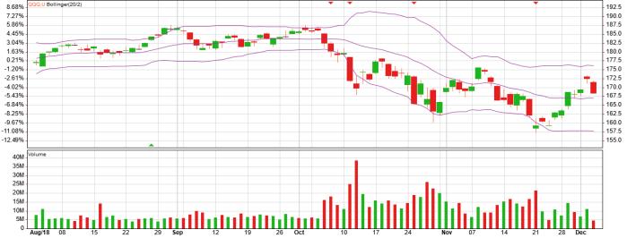 qqq etf bollinger chart and bollinger analysis