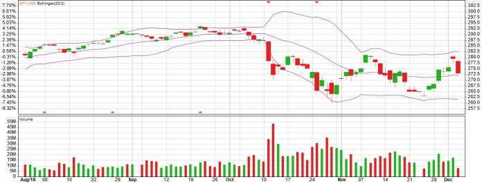 spy etf bollinger chart and bollinger analysis