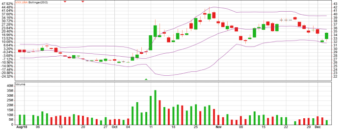 vxx etf bollinger chart and bollinger analysis
