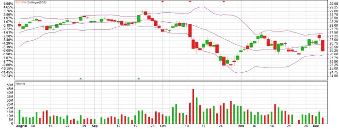 xlf etf bollinger chart and bollinger analysis