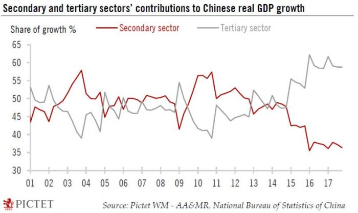 china secondary tertiary sectors